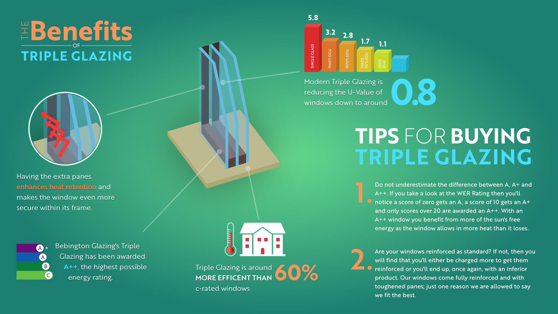 Benefits Triple Glazing